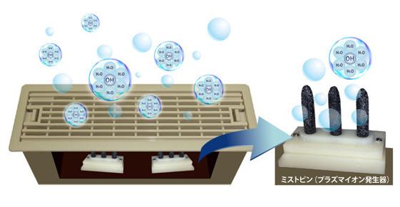 エコアイ工法プラズマイオン発生器