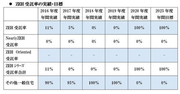 2025年度までのZEH普及目標の設定についてサムネイル